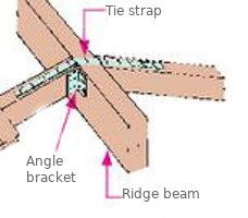Angle Brackets in Timber Construction